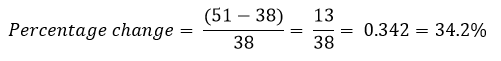 percentage change question example